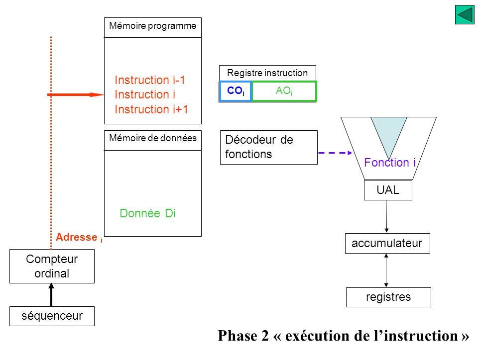 Mémoire programme Compteur ordinal séquenceur Registre instruction UAL accumulateur registres Décodeur de fonctions Instruction i Donnée Di Phase 1 «