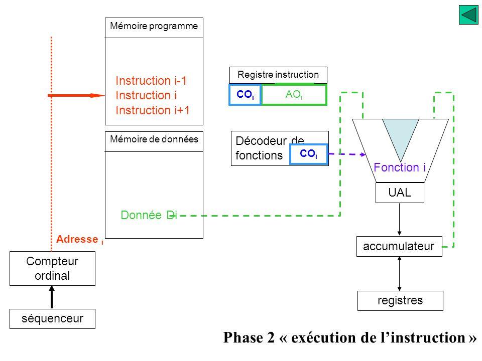 Registre instruction UAL accumulateur registres Décodeur de fonctions CO i Phase 2 « exécution de l'instruction » Mémoire programme Compteur ordinal s