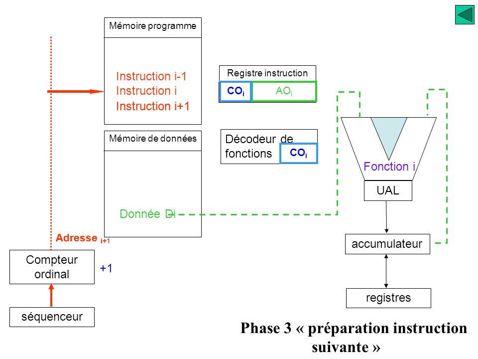 Registre instruction UAL accumulateur registres Décodeur de fonctions AO i CO i Fonction i Phase 2 « exécution de l'instruction » Compteur ordinal séq