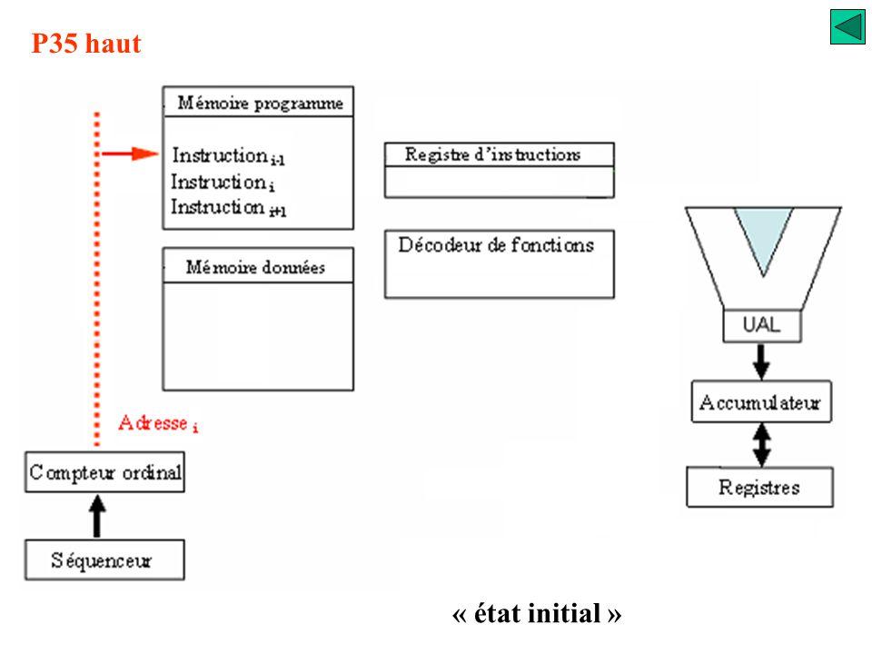 Registre instruction UAL accumulateur registres Décodeur de fonctions Phase 3 « préparation instruction suivante » Instruction i+1 Mémoire programme C