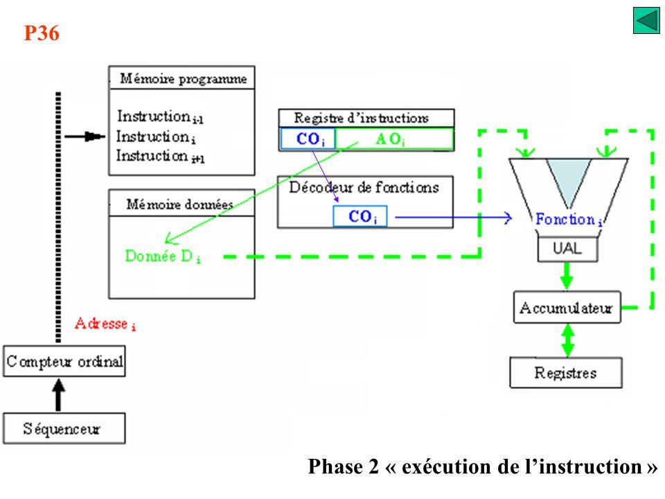 P35 Phase 1 « appel de l'instruction »