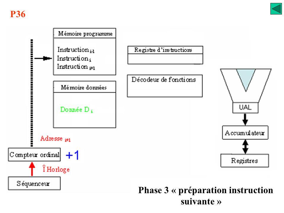 P36 Phase 2 « exécution de l'instruction »