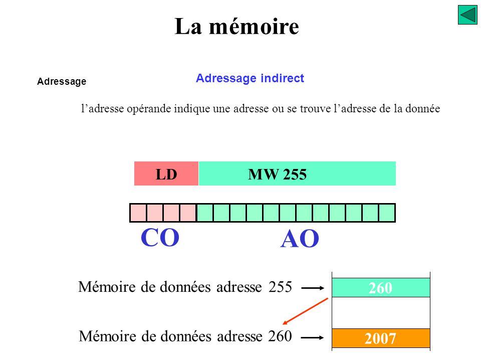 La mémoire Adressage Adressage absolu CO AO LD MW 250 2007 250 Mémoire de données adresse La donnée est à l'adresse qui figure dans la zone adresse op