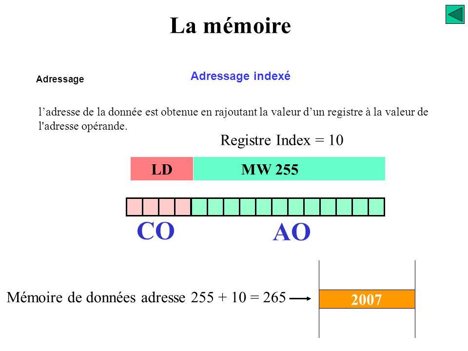 La mémoire Adressage Adressage indirect CO AO LD MW 255 260 255 Mémoire de données adresse l'adresse opérande indique une adresse ou se trouve l'adres