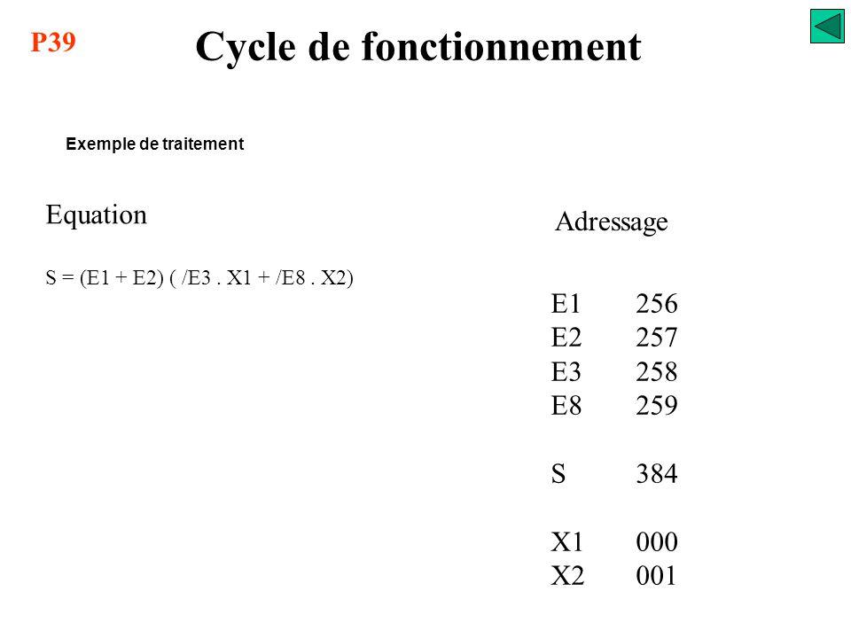 Mémoire de données Données 0 255 Entrées 256 383 Sorties 384 511 Cycle de fonctionnement Exemple de traitement