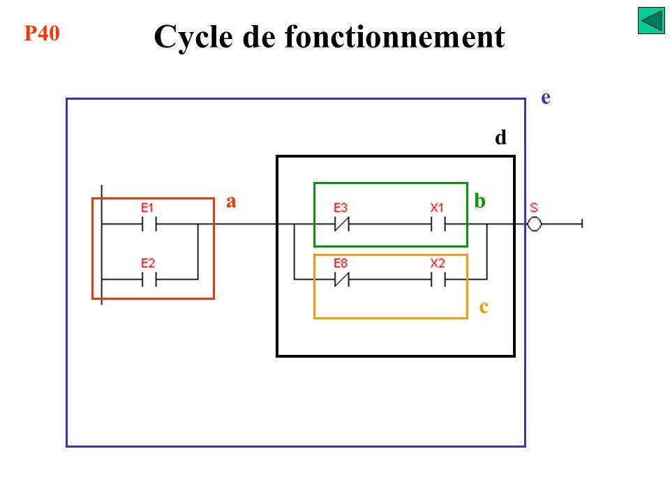 Fonctionnement Littéral S = (E1 + E2) ( /E3. X1 + /E8. X2) 0, Charger E1 8, Affecter résultat à S 1, Faire OU avec E2 2, Charger complément E3 3, Fair