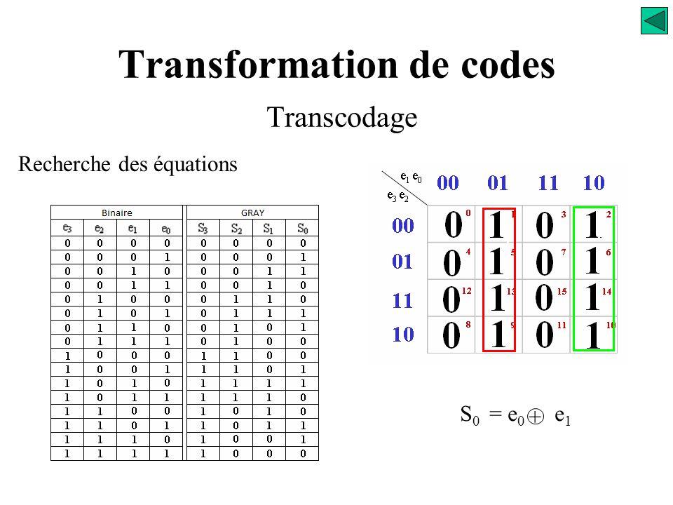 Transformation de codes Transcodage Recherche des équations e 1 e 0 e 3 e 2 00 01 11 10 00 01 11 10 0 123 4 567 12 131415 8 91011 S 0 = ?