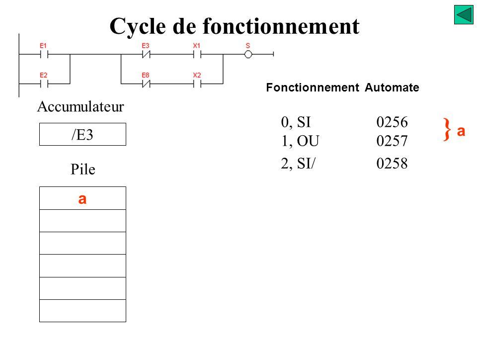 0, SI0256 1, OU0257 Accumulateur Pile } a} a a Fonctionnement Automate Cycle de fonctionnement « E1 + E2 »