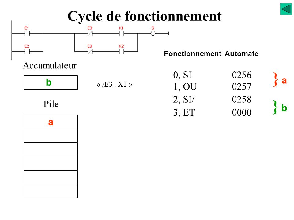 0, SI0256 1, OU0257 2, SI/0258 } a} a /E3 Accumulateur a Pile Fonctionnement Automate Cycle de fonctionnement