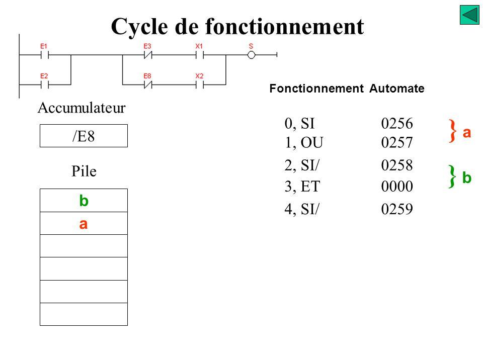 0, SI0256 1, OU0257 2, SI/0258 3, ET0000 } a} a Accumulateur a Pile } b} b b Fonctionnement Automate Cycle de fonctionnement « /E3. X1 »