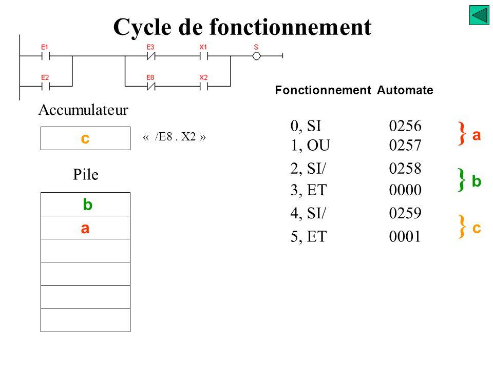 0, SI0256 1, OU0257 2, SI/0258 3, ET0000 4, SI/0259 } a} a } b} b /E8 Accumulateur b Pile a Fonctionnement Automate Cycle de fonctionnement