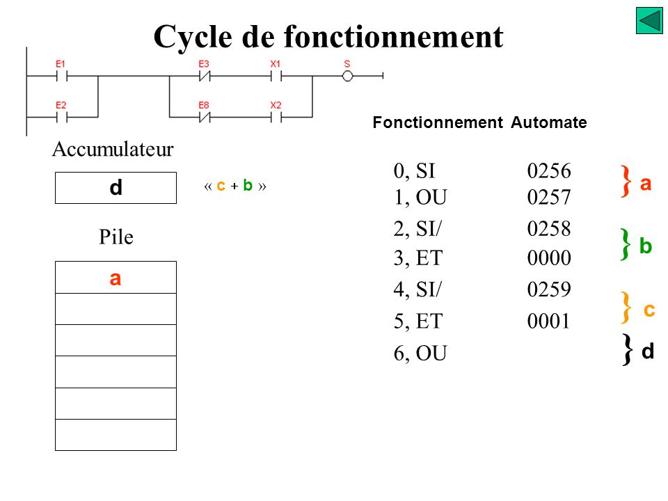 0, SI0256 1, OU0257 2, SI/0258 3, ET0000 4, SI/0259 5, ET0001 } a} a } b} b Accumulateur b Pile a } c} c c Fonctionnement Automate Cycle de fonctionne