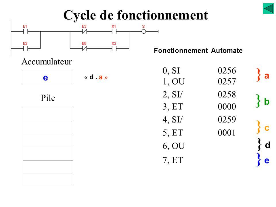 0, SI0256 1, OU0257 2, SI/0258 3, ET0000 4, SI/0259 5, ET0001 } a} a } b} b Accumulateur a Pile 6, OU } c } d} d d Fonctionnement Automate Cycle de fo