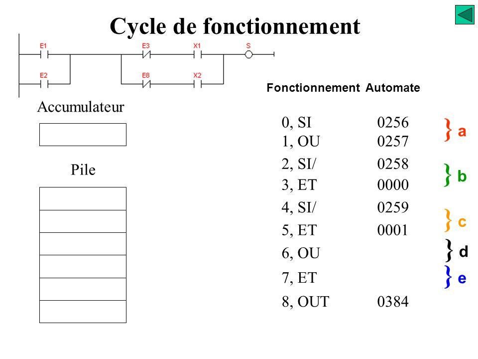 0, SI0256 1, OU0257 2, SI/0258 3, ET0000 4, SI/0259 5, ET0001 } a} a } b} b Accumulateur Pile 6, OU } c} c 7, ET } d} d e Fonctionnement Automate Cycl