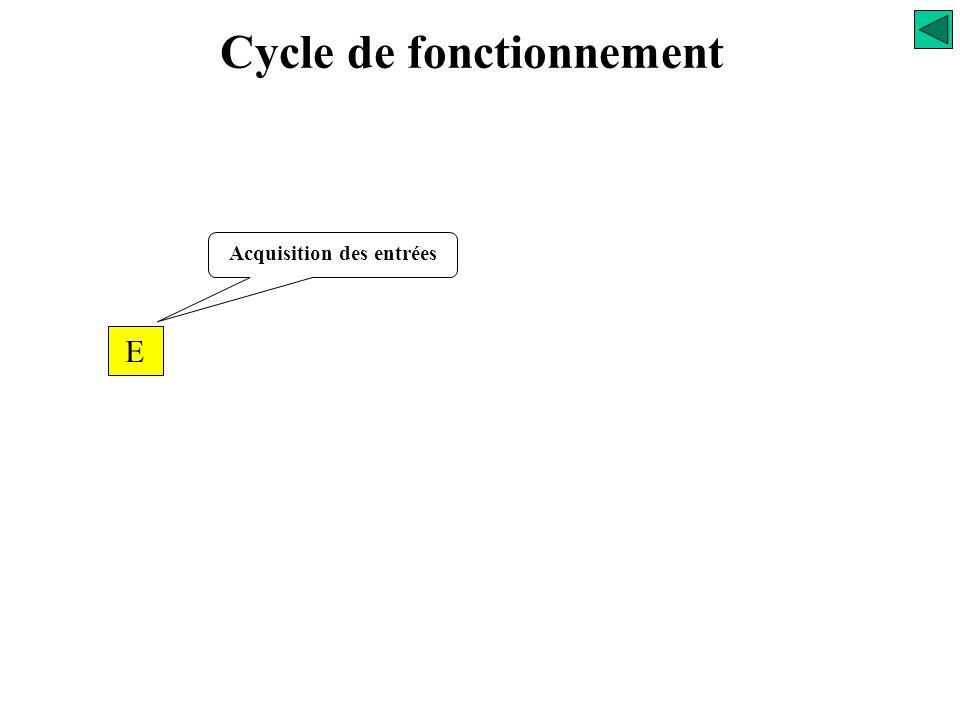 Cycle de fonctionnement Gestion des Entrées / Sorties Le système de gestion des entrées et des sorties est constitué du gestionnaire d'entrées/sorties