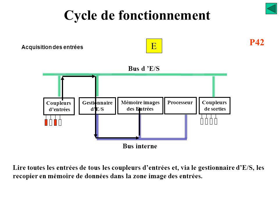 Cycle de fonctionnement Acquisition des entrées Coupleurs d'entrées Gestionnaire d'E/S Mémoire images des Entrées ProcesseurCoupleurs de sorties Bus d
