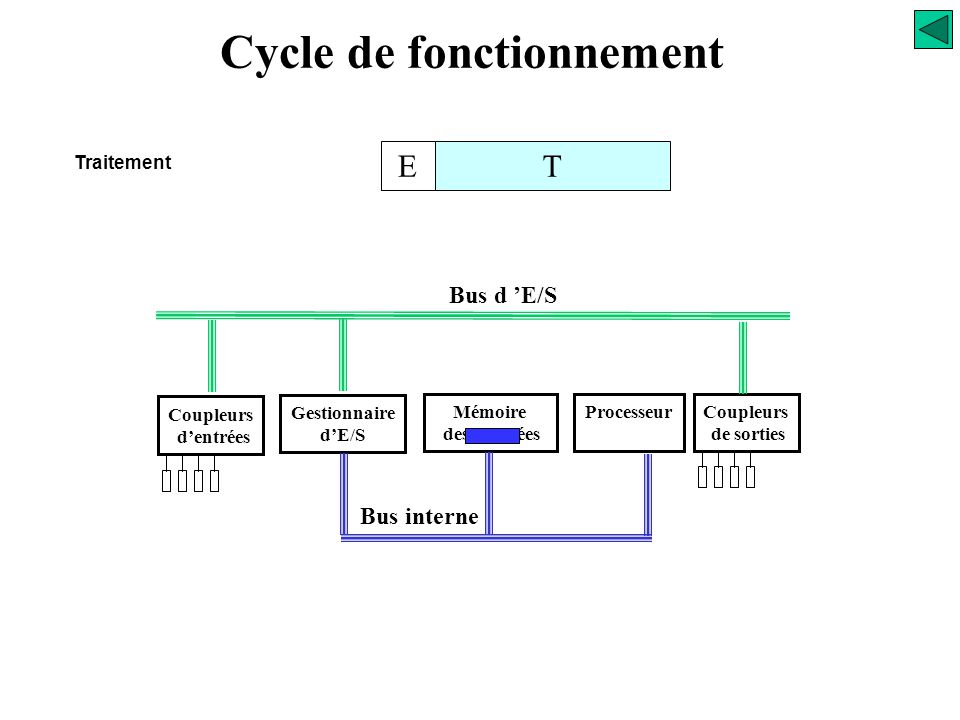 Cycle de fonctionnement TE Traitement
