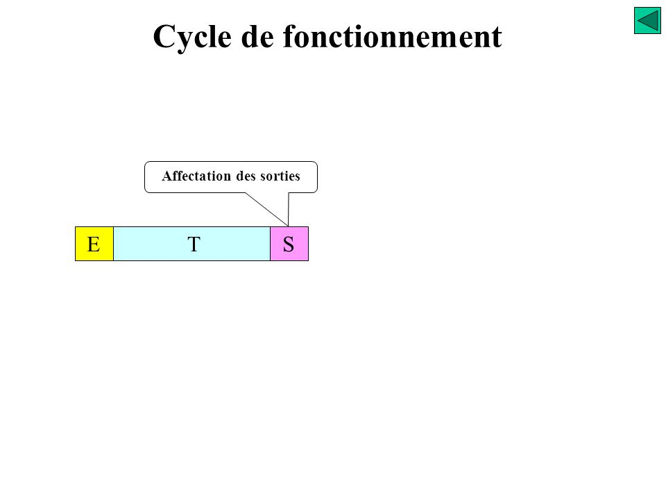 Mémoire des données Cycle de fonctionnement Traitement Coupleurs d'entrées Gestionnaire d'E/S ProcesseurCoupleurs de sorties Bus d 'E/S Bus interne Tr