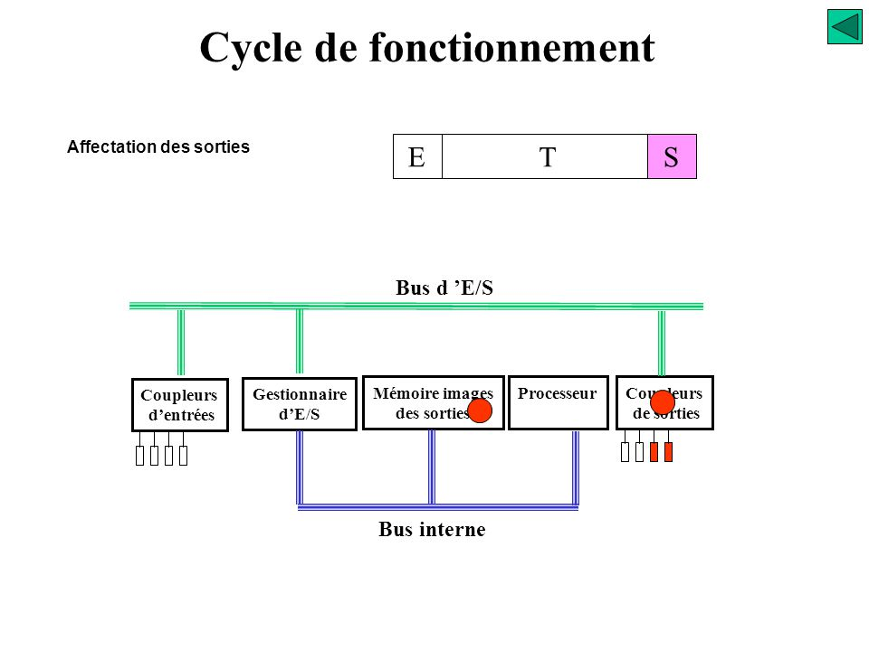 Cycle de fonctionnement TES Affectation des sorties