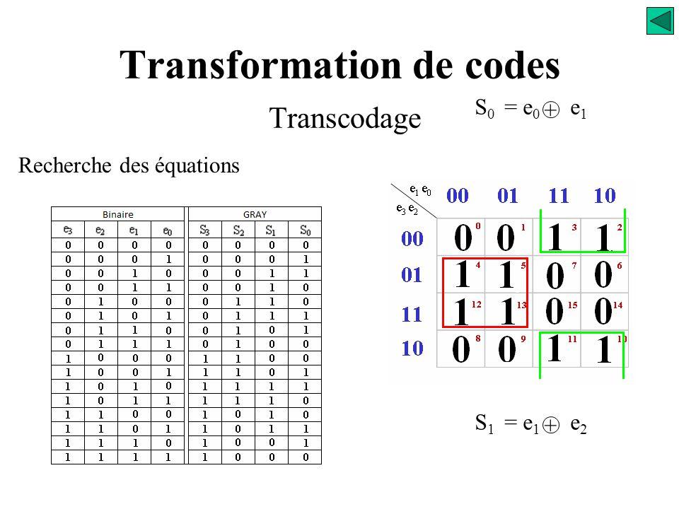 Transformation de codes Transcodage Recherche des équations e 1 e 0 e 3 e 2 00 01 11 10 00 01 11 10 0 123 4 567 12 131415 8 91011 S 1 = ? S 0 = e 0 e