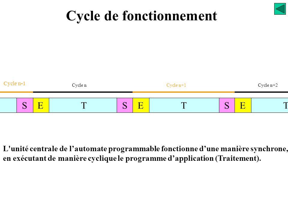 Cycle de fonctionnement TES Cycle API