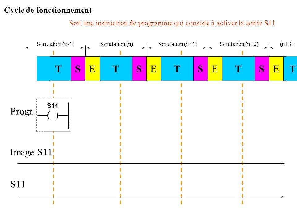 Cycle de fonctionnement TTESESTSTE Cycle nCycle n+1 Cycle n-1 Cycle n+2 L'unité centrale de l'automate programmable fonctionne d'une manière synchrone