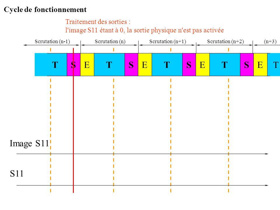 Scrutation (n)Scrutation (n+1) Image S11 S11 Progr. Lors de la scrutation (n-1), le programme ne demande pas à activer S11 : l'image S11 reste à l'éta