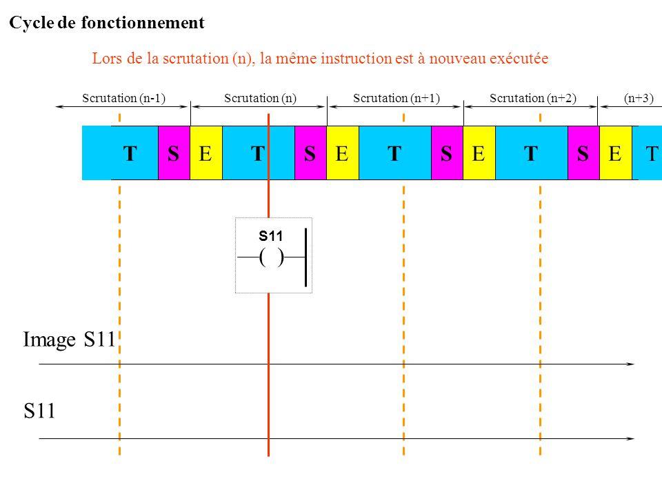 Scrutation (n)Scrutation (n+1) Image S11 S11 Traitement des sorties : l'image S11 étant à 0, la sortie physique n'est pas activée STSTE STESTE E T Scr
