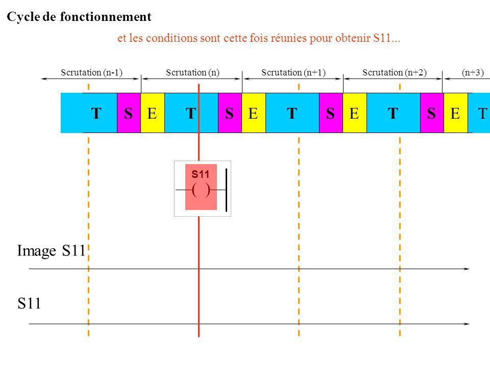 Scrutation (n)Scrutation (n+1) Image S11 S11 Lors de la scrutation (n), la même instruction est à nouveau exécutée STSTE STESTE E T Scrutation (n-1) S
