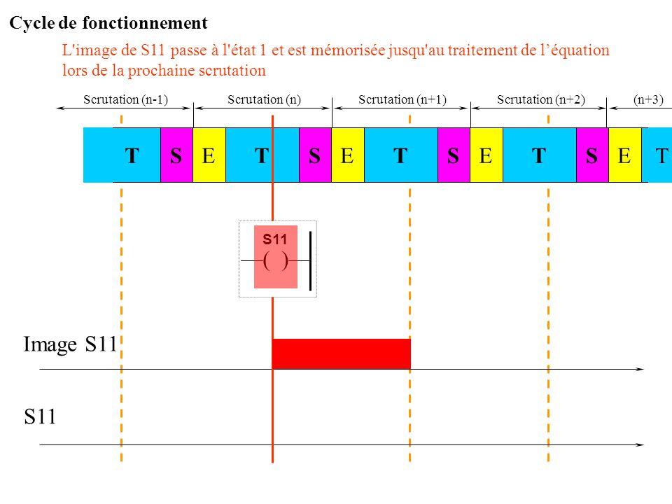 Scrutation (n)Scrutation (n+1) Image S11 S11 et les conditions sont cette fois réunies pour obtenir S11... STSTE STESTE E T Scrutation (n-1) Scrutatio