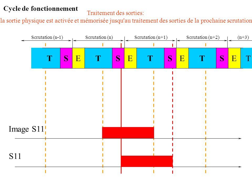 Scrutation (n)Scrutation (n+1) Image S11 S11 L'image de S11 passe à l'état 1 et est mémorisée jusqu'au traitement de l'équation lors de la prochaine s