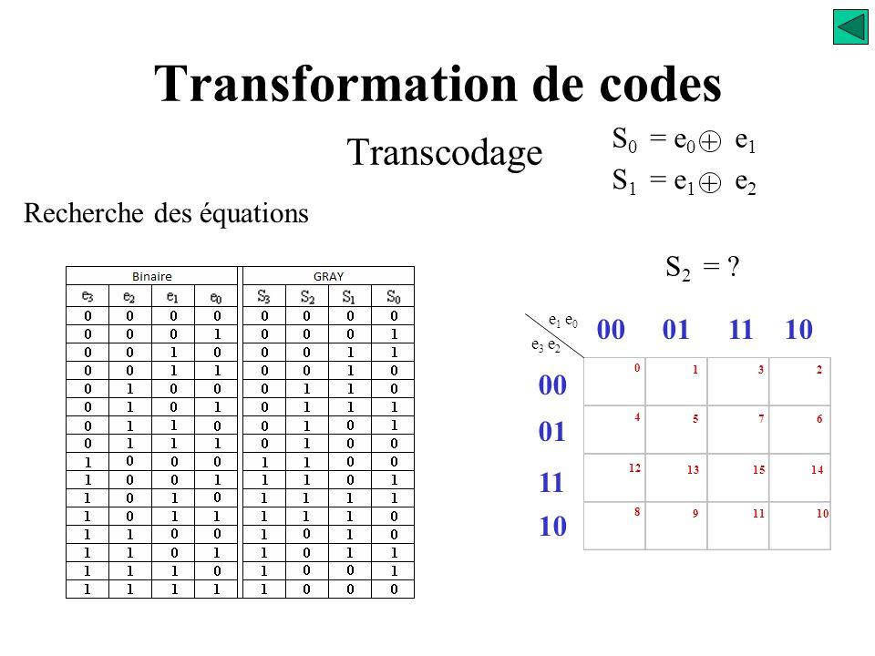 Transformation de codes Transcodage Recherche des équations S 0 = e 0 e 1 + S 1 = e 1 e 2 +
