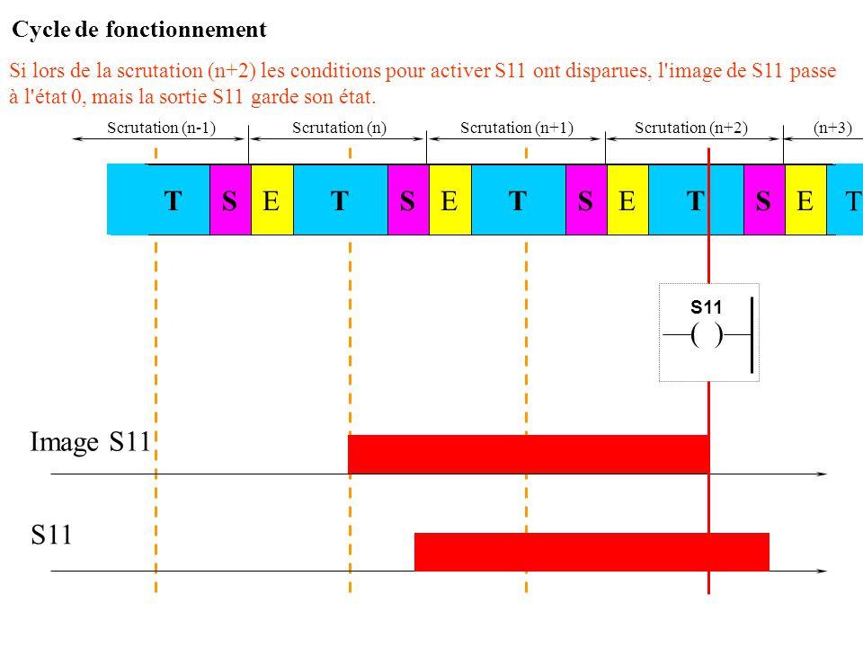Scrutation (n)Scrutation (n+1) Image S11 S11 La sortie physique S11 garde son état sans interruption pendant la scrutation suivante STSTE STESTE E T S
