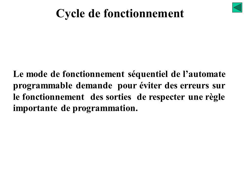 S=A.x X=/A Cycle de fonctionnement Influence sur la programmation S X A Cycle nCycle n+1Cycle n+2 S=A.x X=/A S=A.x X=/A S=A.x X=/A 2 em CAS Cycle n+3