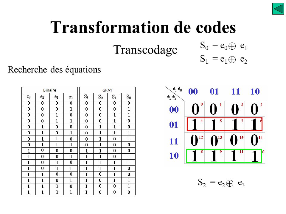Transformation de codes Transcodage Recherche des équations e 1 e 0 e 3 e 2 00 01 11 10 00 01 11 10 0 123 4 567 12 131415 8 91011 S 2 = ? S 0 = e 0 e