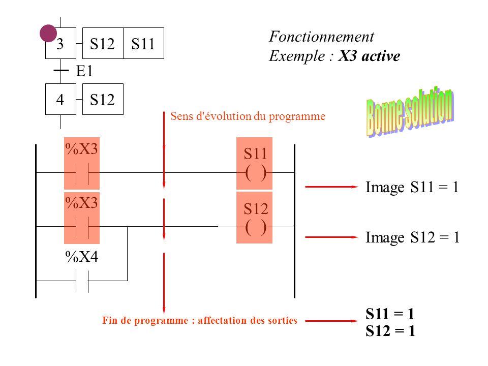 3 4 E1 S12S11 S12 ( ) S11 %X3 ( ) S12 %X3 %X4 Fonctionnement