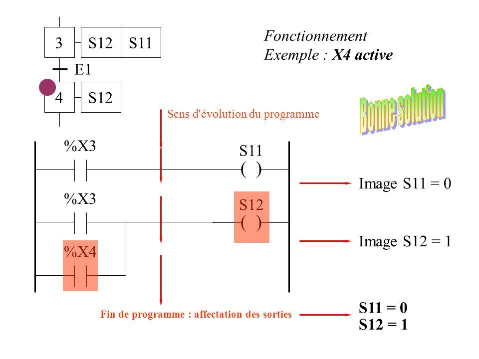 3 4 E1 S12S11 S12 ( ) S11 %X3 ( ) S12 %X3 %X4 Fonctionnement Exemple : X3 active Sens d'évolution du programme Image S11 = 1 Image S12 = 1 S11 = 1 S12