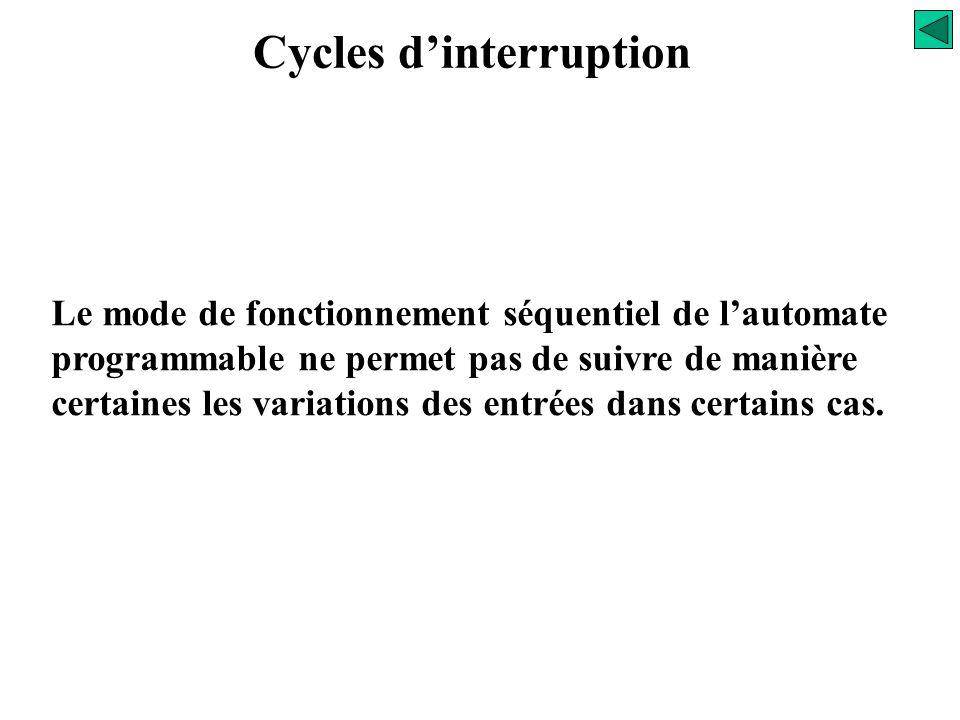 Cycle de fonctionnement Si une sortie est commandée à plusieurs endroits du programme (plusieurs équations), l'état mis à jour sur le coupleur de sort