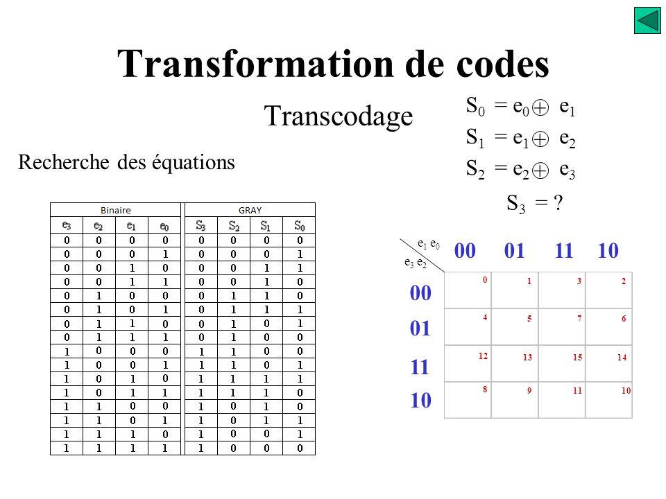 Transformation de codes Transcodage Recherche des équations S 0 = e 0 e 1 + S 1 = e 1 e 2 + S 2 = e 2 e 3 +