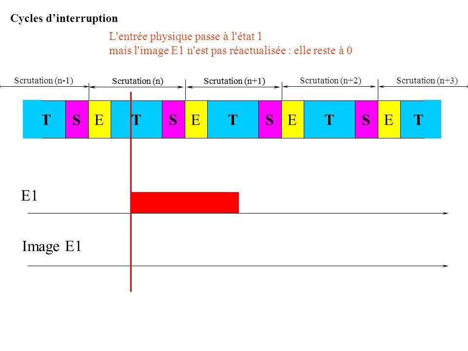 Scrutation (n)Scrutation (n+1) E1 Image E1 Scrutation (n) : lors du traitement des entrées, l'image E1 reste à 0 puisque l'entrée physique E1 est abse
