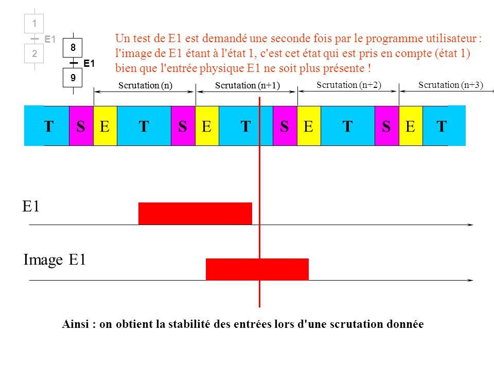 Scrutation (n)Scrutation (n+1) E1 Image E1 Un test de E1 est demandé par le programme utilisateur : l'image de E1 étant à l'état 1, c'est cet état qui