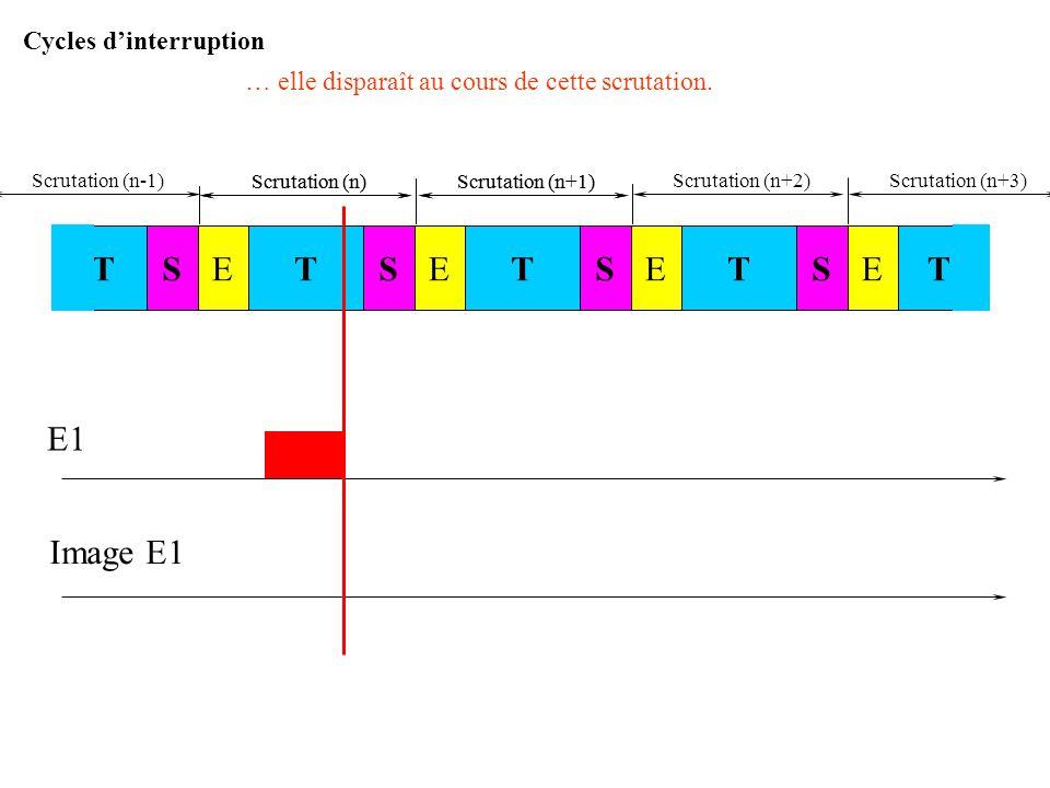 Scrutation (n)Scrutation (n+1) E1 Image E1 Soit l'entrée E1 : elle s'active en cours de scrutation (n)... STSTESTESTETE Scrutation (n)Scrutation (n+1)