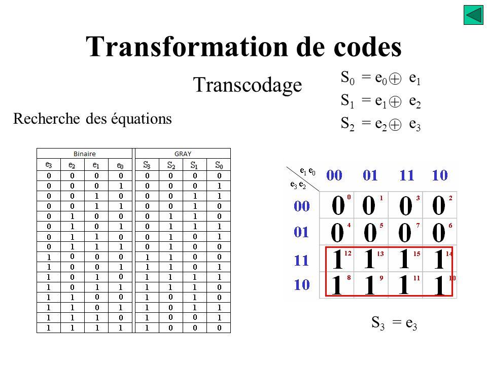 Transformation de codes Transcodage Recherche des équations e 1 e 0 e 3 e 2 00 01 11 10 00 01 11 10 0 123 4 567 12 131415 8 91011 S 3 = ? S 0 = e 0 e