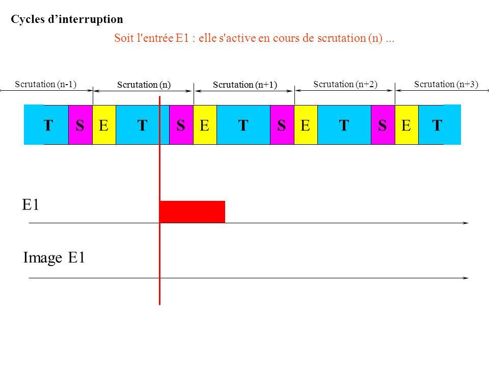 Scrutation (n)Scrutation (n+1) E1 Image E1 Cas n°3 STSTESTESTETE Scrutation (n)Scrutation (n+1) Cycles d'interruption Scrutation (n-1)Scrutation (n+2)