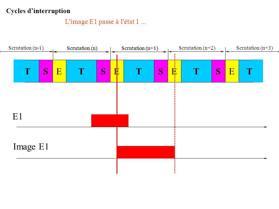 Scrutation (n)Scrutation (n+1) E1 Image E1 … elle est toujours active lors du traitement des entrées STSTESTESTETE Scrutation (n)Scrutation (n+1) Cycl