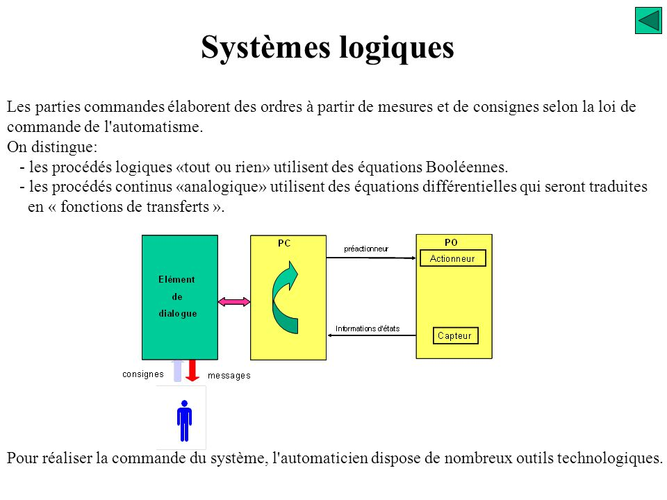Les parties commandes élaborent des ordres à partir de mesures et de consignes selon la loi de commande de l automatisme.