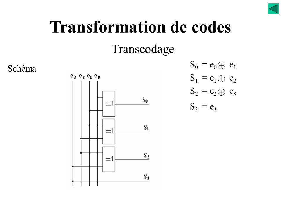 Transformation de codes Transcodage Recherche des équations S 0 = e 0 e 1 + S 1 = e 1 e 2 + S 2 = e 2 e 3 + S 3 = e 3