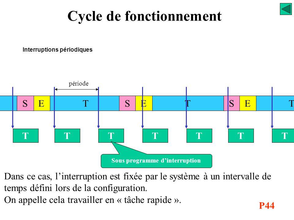 TT ESESTSTE Interruptions commandées T demande d'interruption T Le changement d'état d'une entrée déclarée interruptive provoque l'interruption du cyc