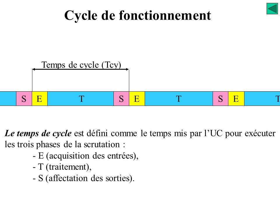 TT Cycle de fonctionnement ESESTSTE TT Interruptions périodiques TTTTTT période Dans ce cas, l'interruption est fixée par le système à un intervalle d