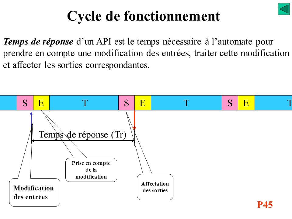 Cycle de fonctionnement Temps de cycle (Tcy) TTESESTSTE Le temps de cycle est défini comme le temps mis par l'UC pour exécuter les trois phases de la